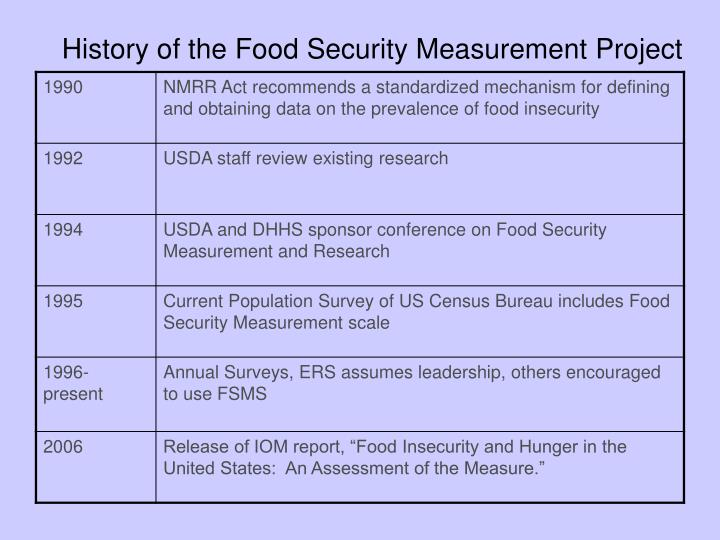 History of the Food Security Measurement Project