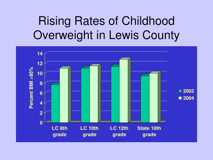 Rising Rates of Childhood Overweight in Lewis County