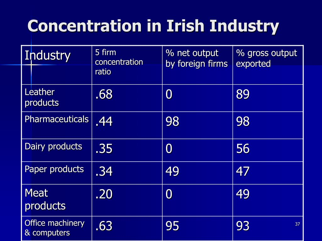 Concentration in Irish Industry