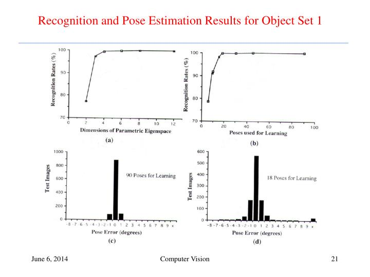 Recognition and Pose Estimation Results for Object Set 1