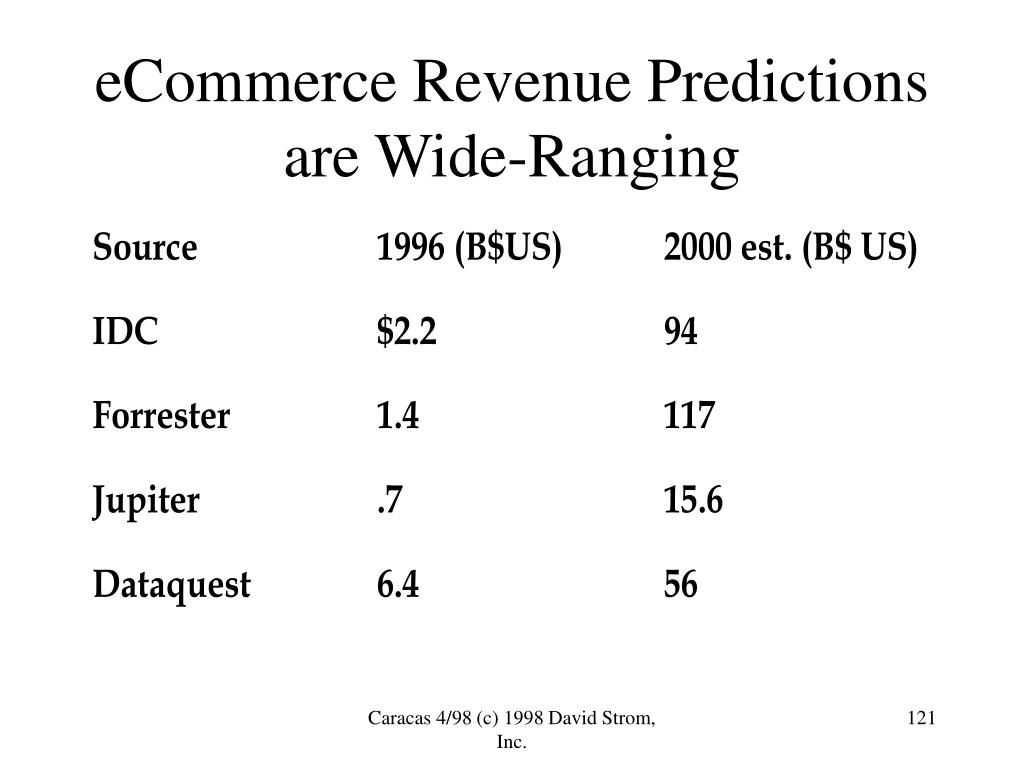 eCommerce Revenue Predictions are Wide-Ranging