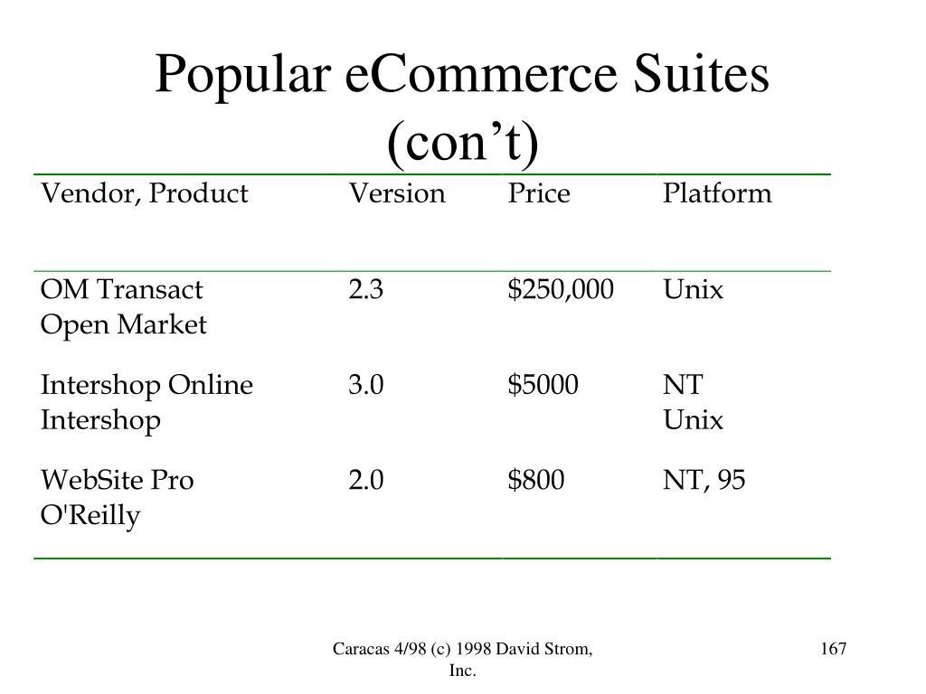 Popular eCommerce Suites (con't)