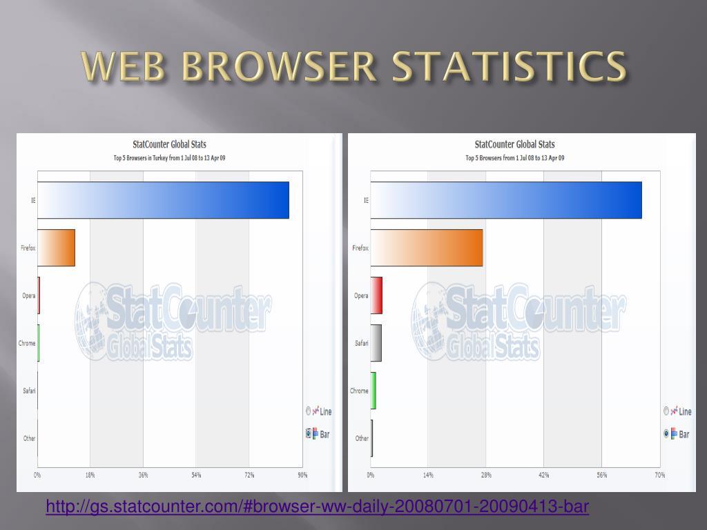 WEB BROWSER STATISTICS