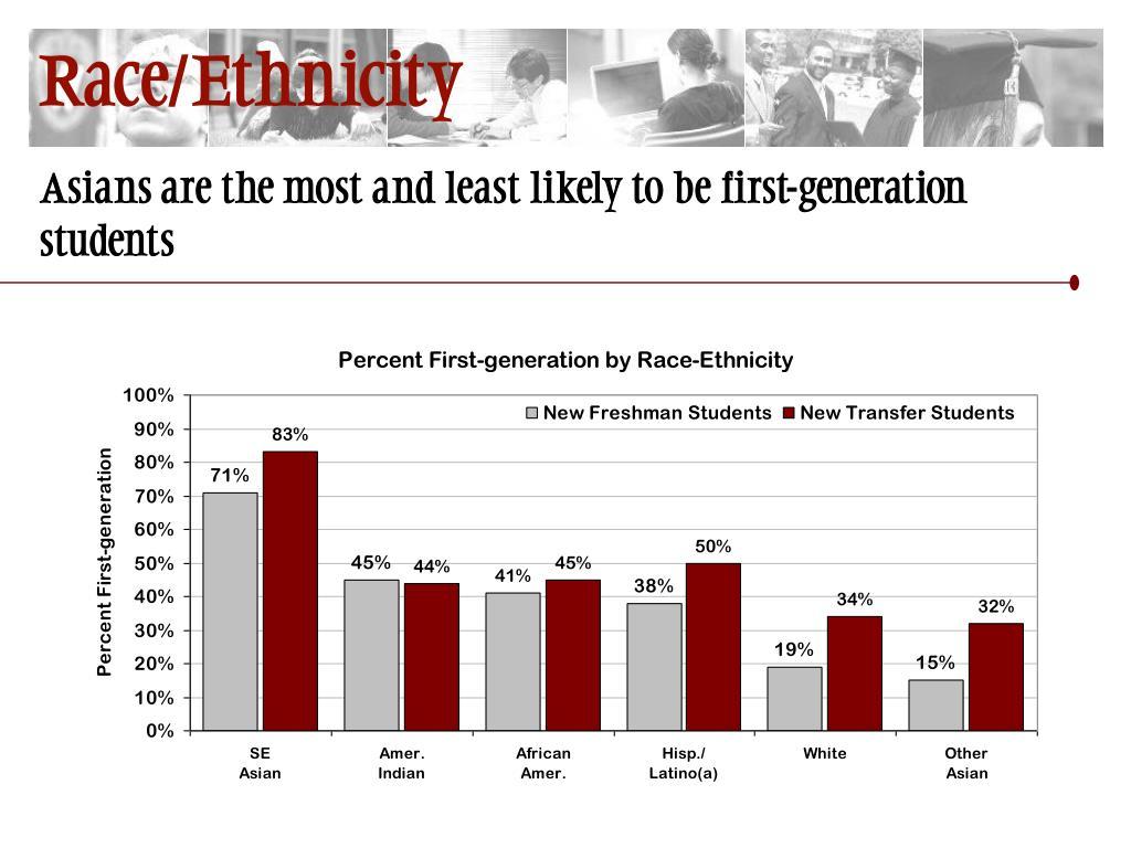 Race/Ethnicity