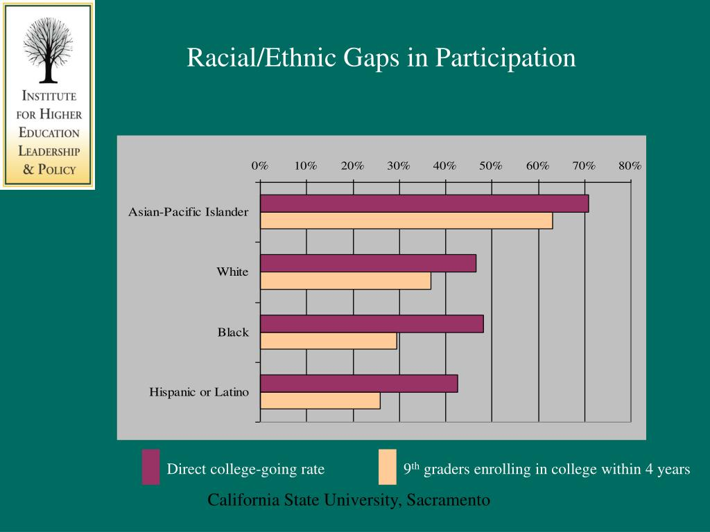 Racial/Ethnic Gaps in Participation