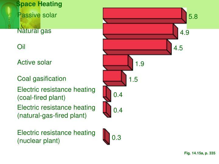 Space Heating