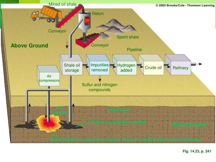 Shale oil pumped to surface