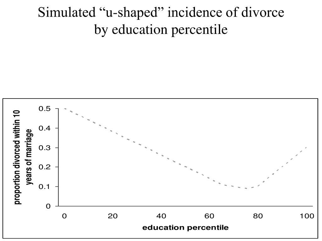 "Simulated ""u-shaped"" incidence of divorce"