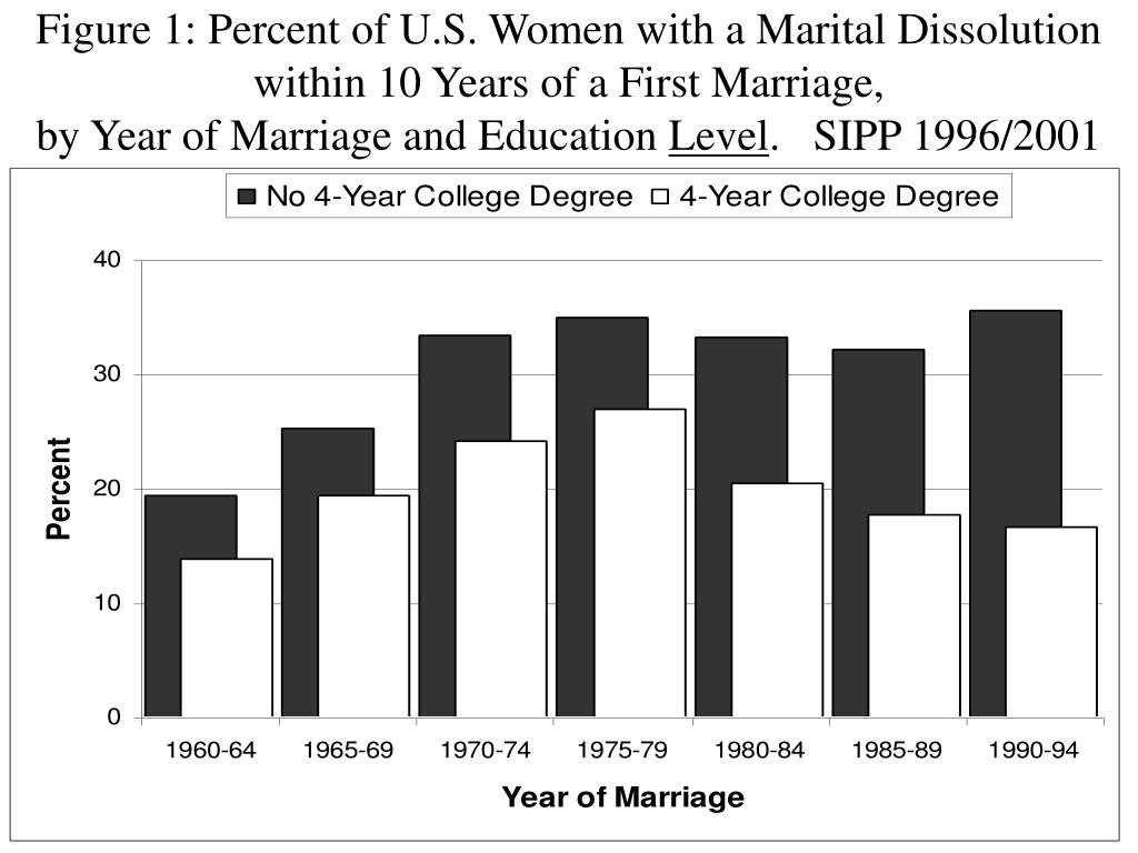 Figure 1: Percent of U.S. Women with a Marital Dissolution within 10 Years of a First Marriage,