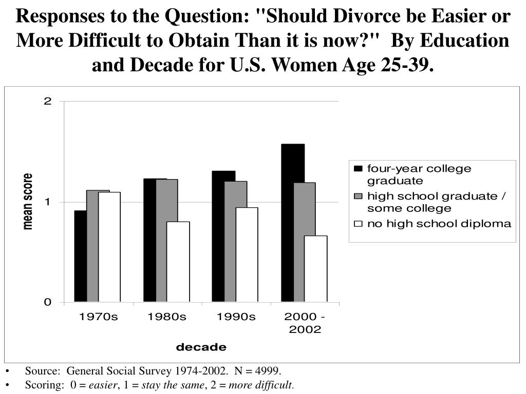 """Responses to the Question: """"Should Divorce be Easier or More Difficult to Obtain Than it is now?""""  By Education and Decade for U.S. Women Age 25-39."""