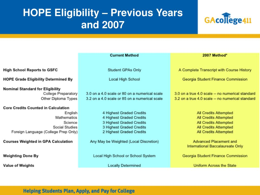 HOPE Eligibility – Previous Years  and 2007