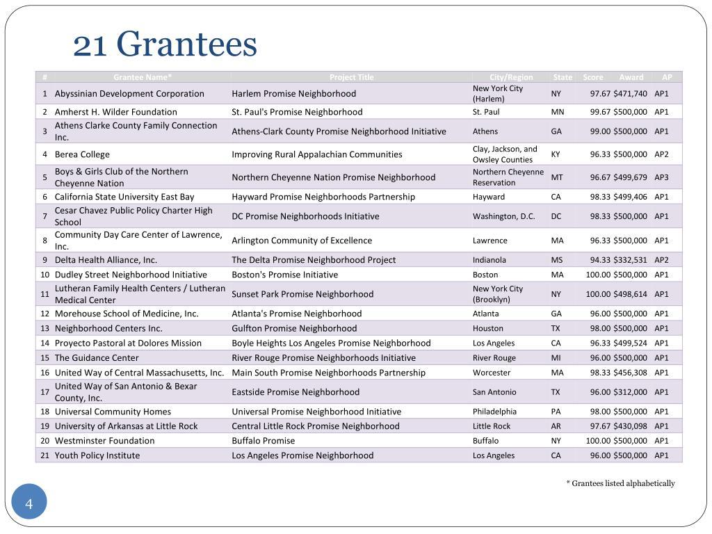 21 Grantees