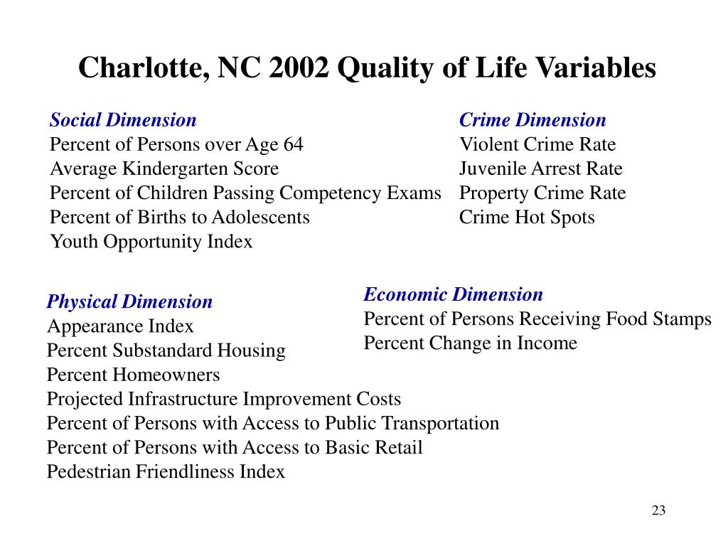 Charlotte, NC 2002 Quality of Life Variables