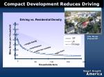 compact development reduces driving