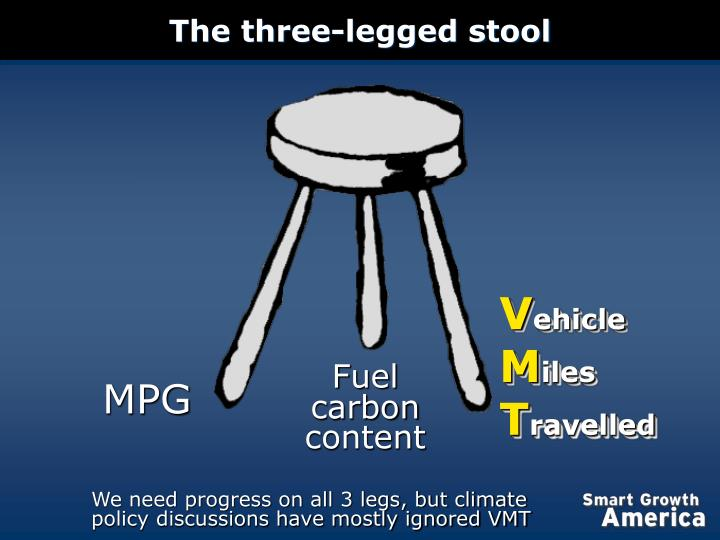 The three legged stool