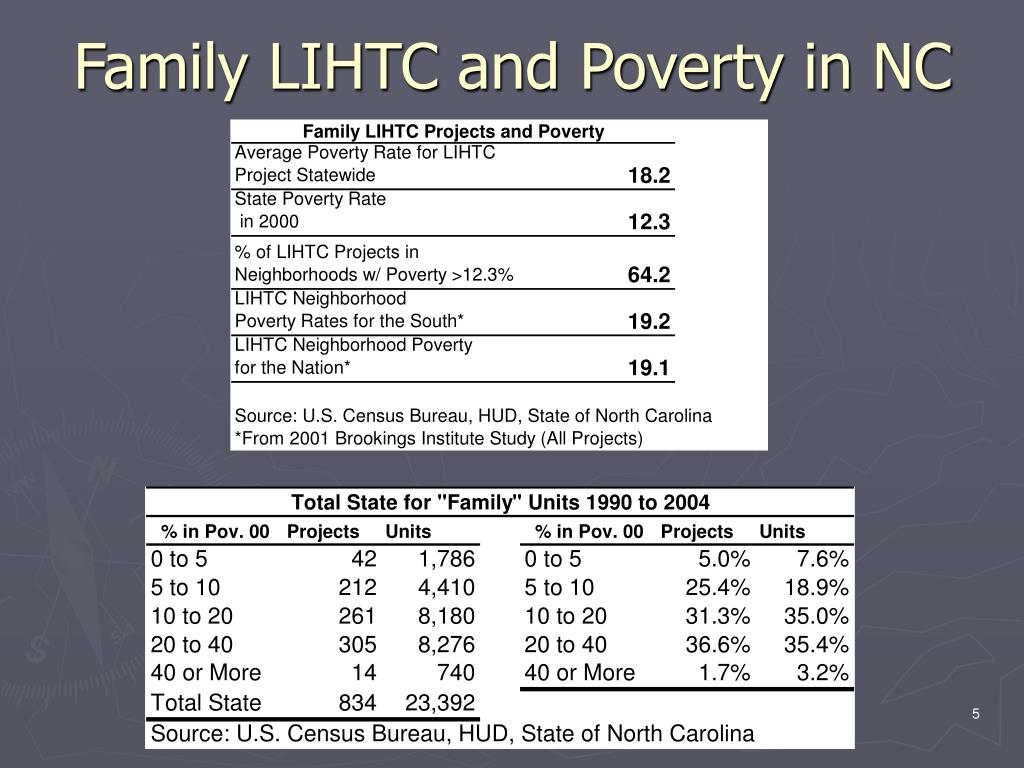 Family LIHTC and Poverty in NC