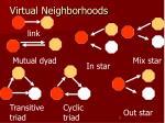 virtual neighborhoods