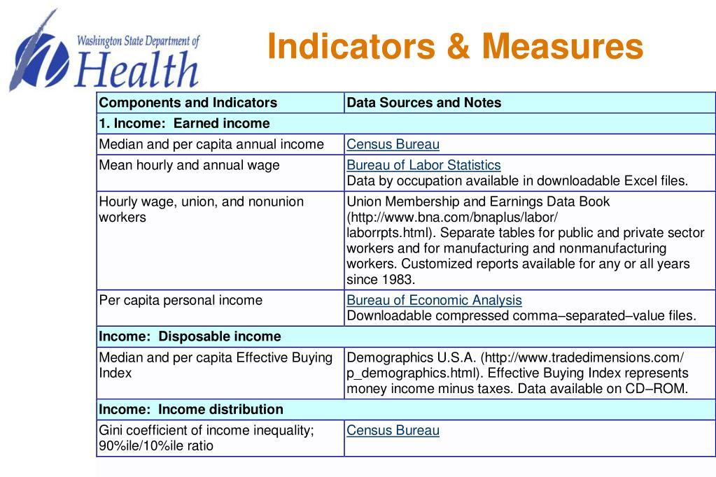 Indicators & Measures