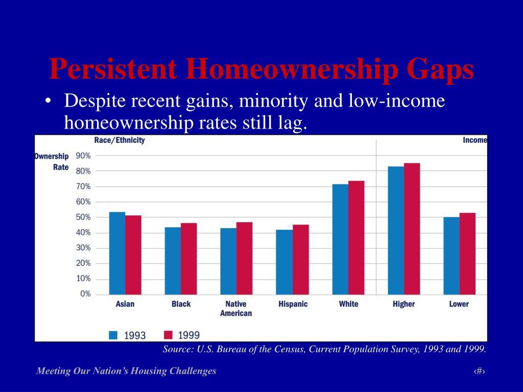 Persistent Homeownership Gaps