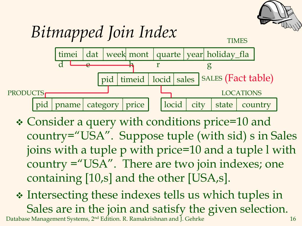 Bitmapped Join Index