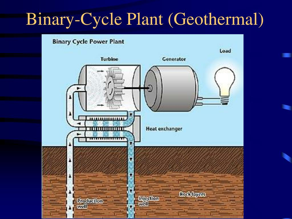 Binary-Cycle Plant (Geothermal)