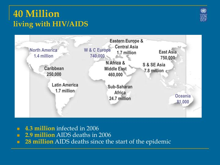 40 million living with hiv aids