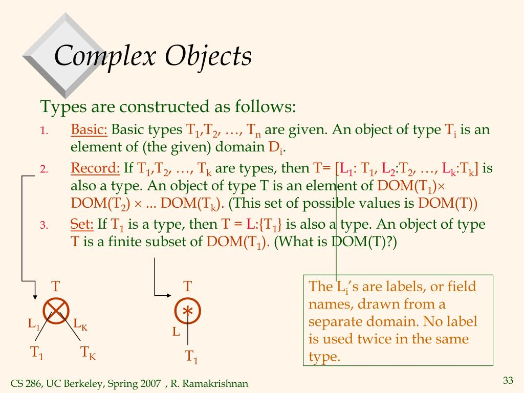 Complex Objects
