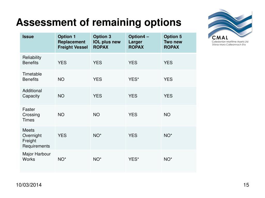 Assessment of remaining options