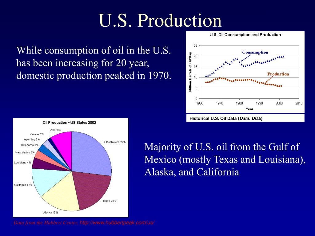 Historical U.S. Oil Data (