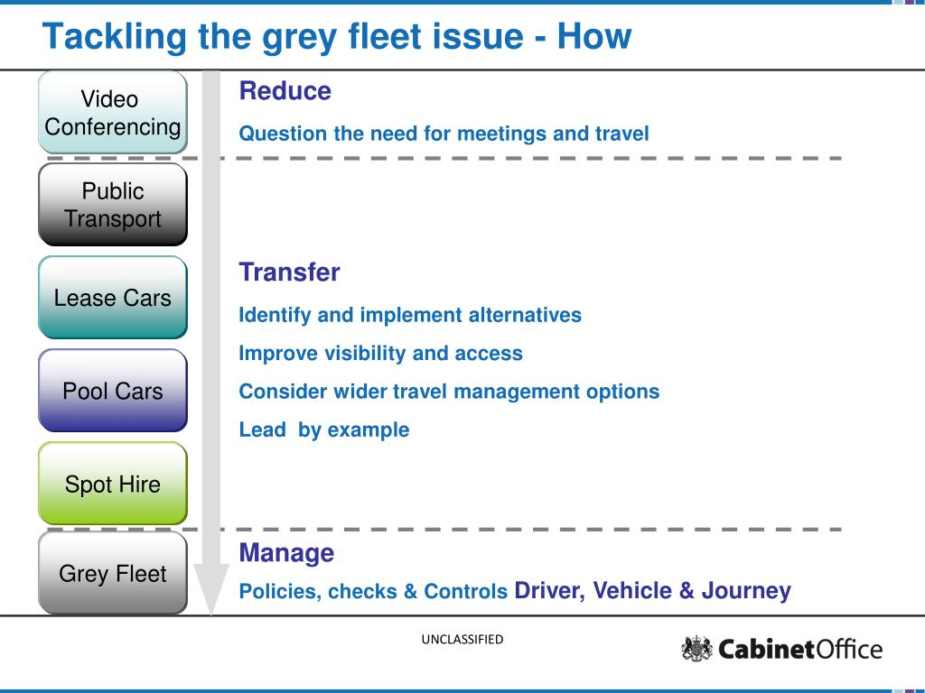 Tackling the grey fleet issue - How