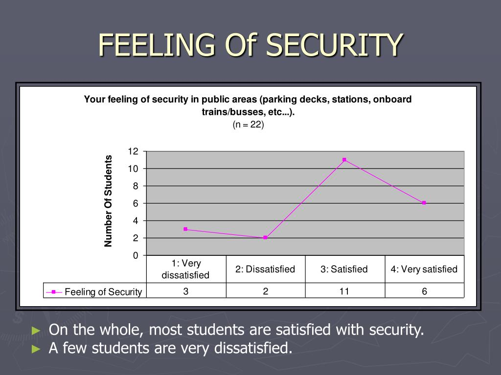 FEELING Of SECURITY