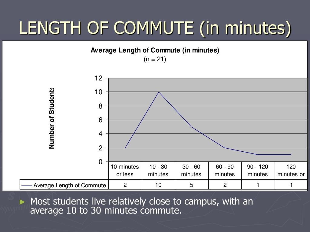LENGTH OF COMMUTE (in minutes)