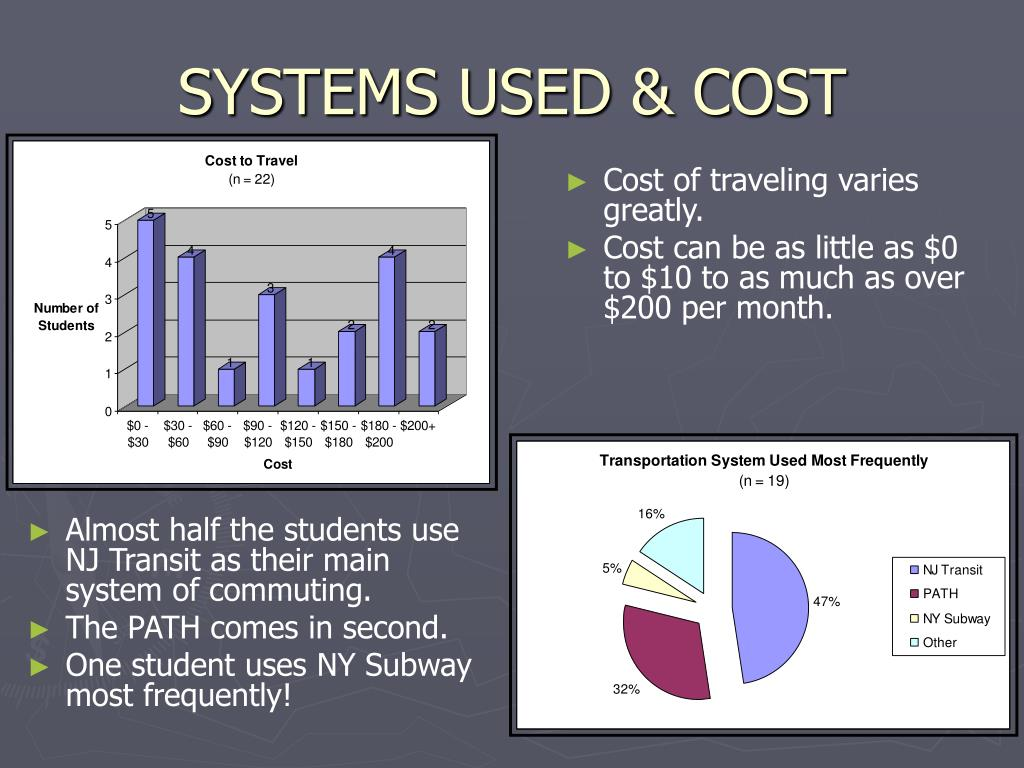 SYSTEMS USED & COST