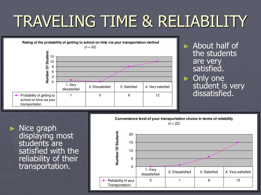 TRAVELING TIME & RELIABILITY