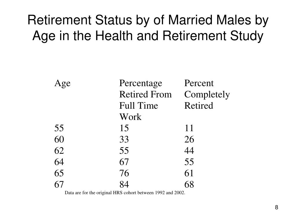 Retirement Status by of Married Males by Age in the Health and Retirement Study