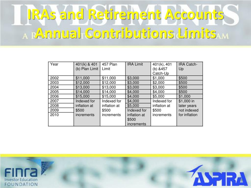 IRAs and Retirement Accounts Annual Contributions Limits