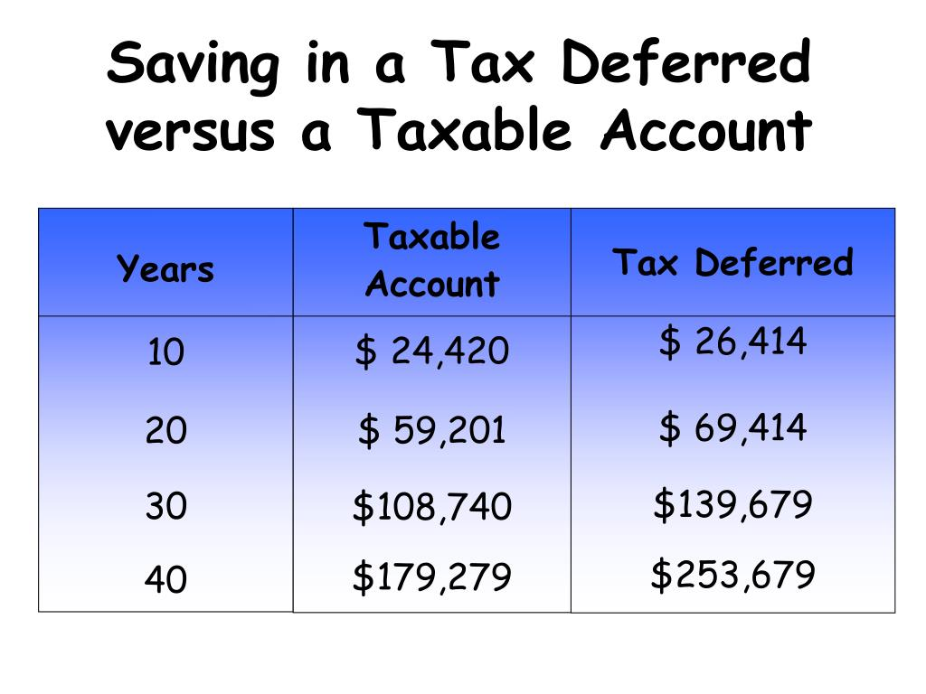 Saving in a Tax Deferred  versus a Taxable Account