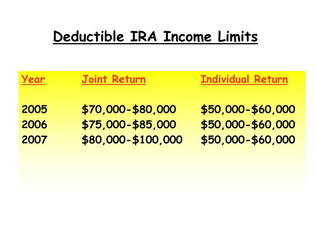 Deductible IRA Income Limits