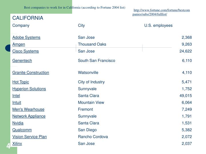 Best companies to work for in California (according to Fortune 2004 list)