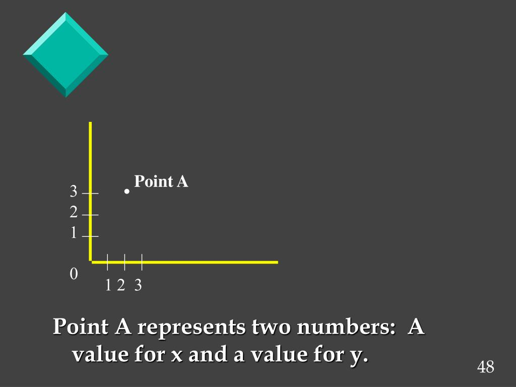 Point A represents two numbers:  A value for x and a value for y.