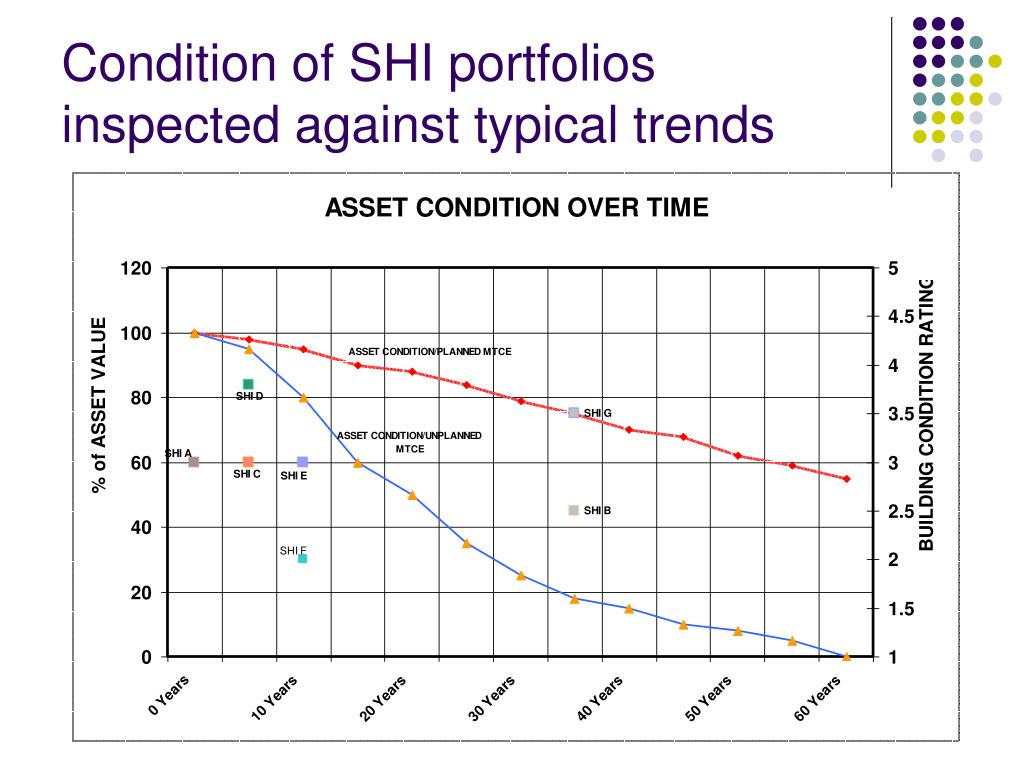 Condition of SHI portfolios inspected against typical trends