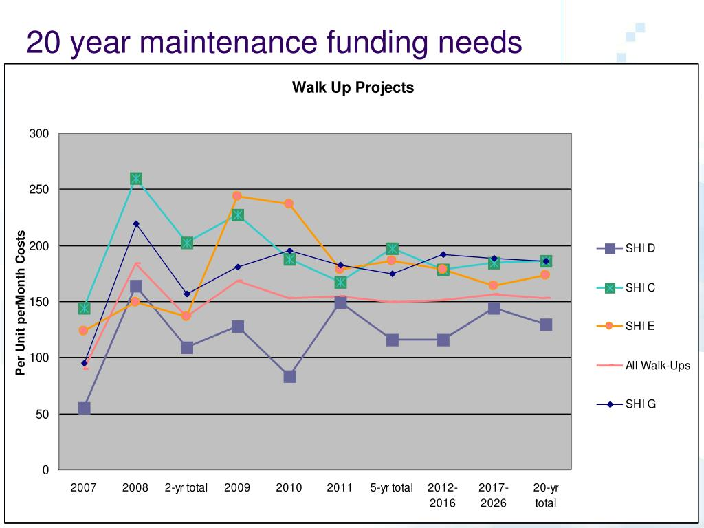 20 year maintenance funding needs