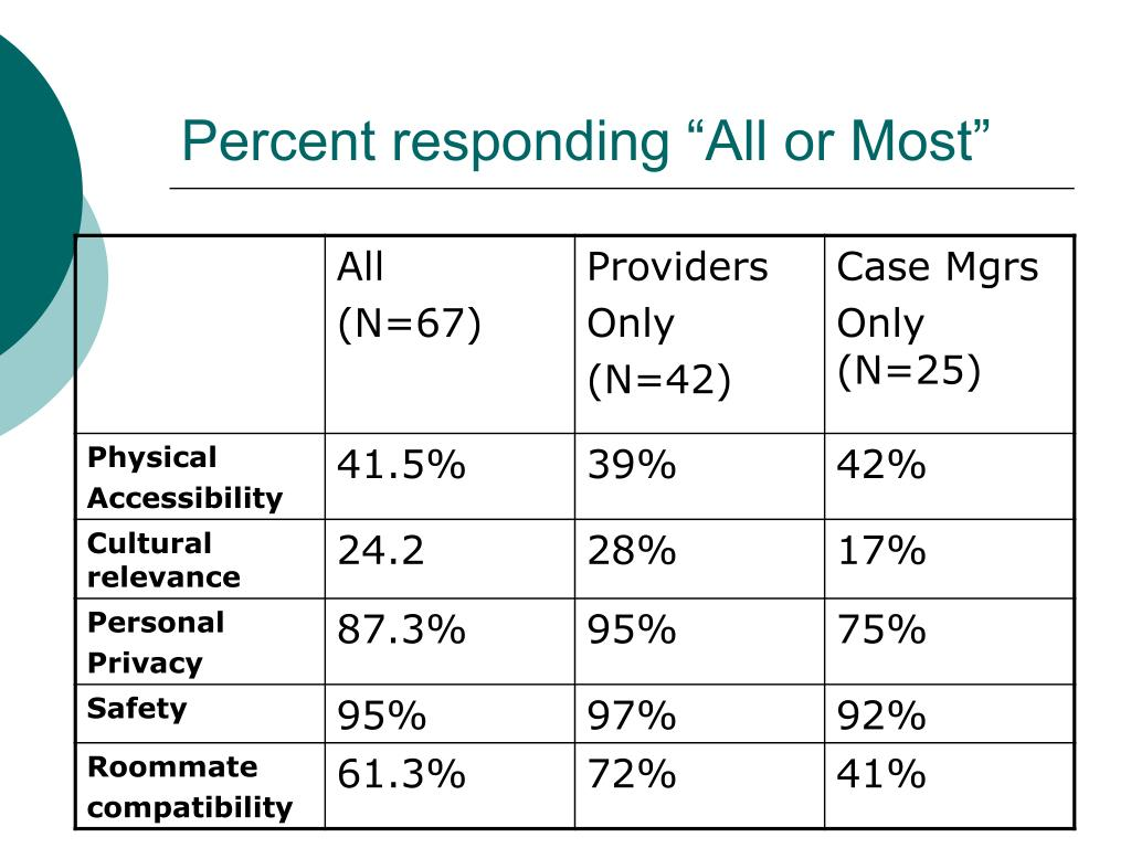 """Percent responding """"All or Most"""""""