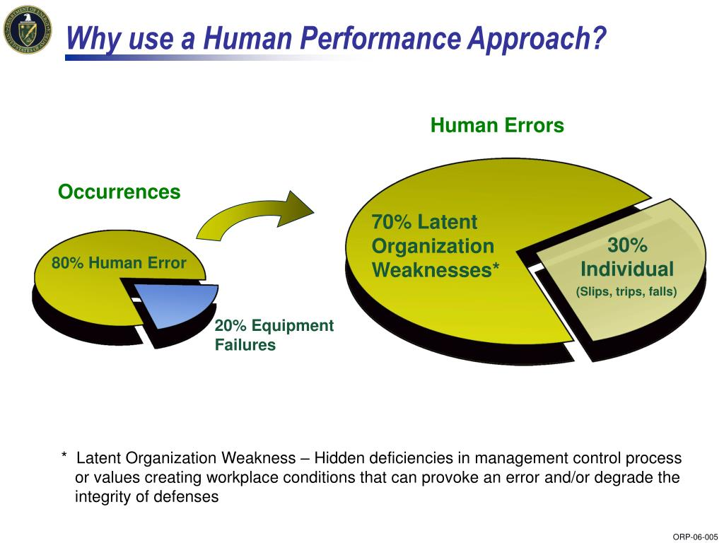 Why use a Human Performance Approach?