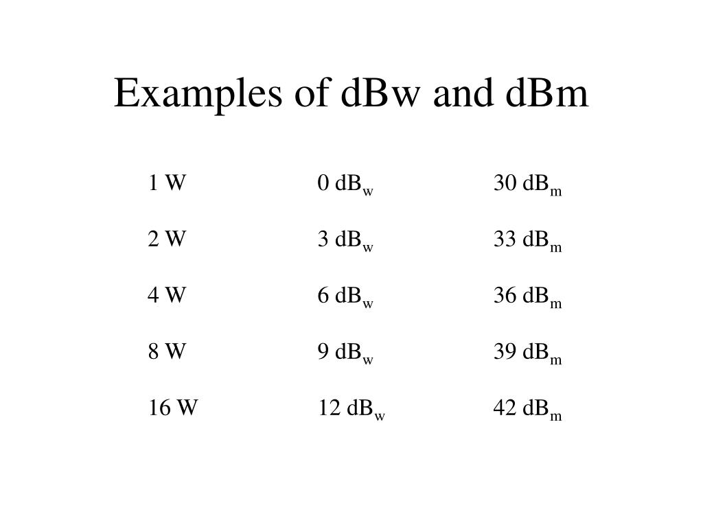 Examples of dBw and dBm