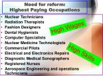 need for reform highest paying occupations