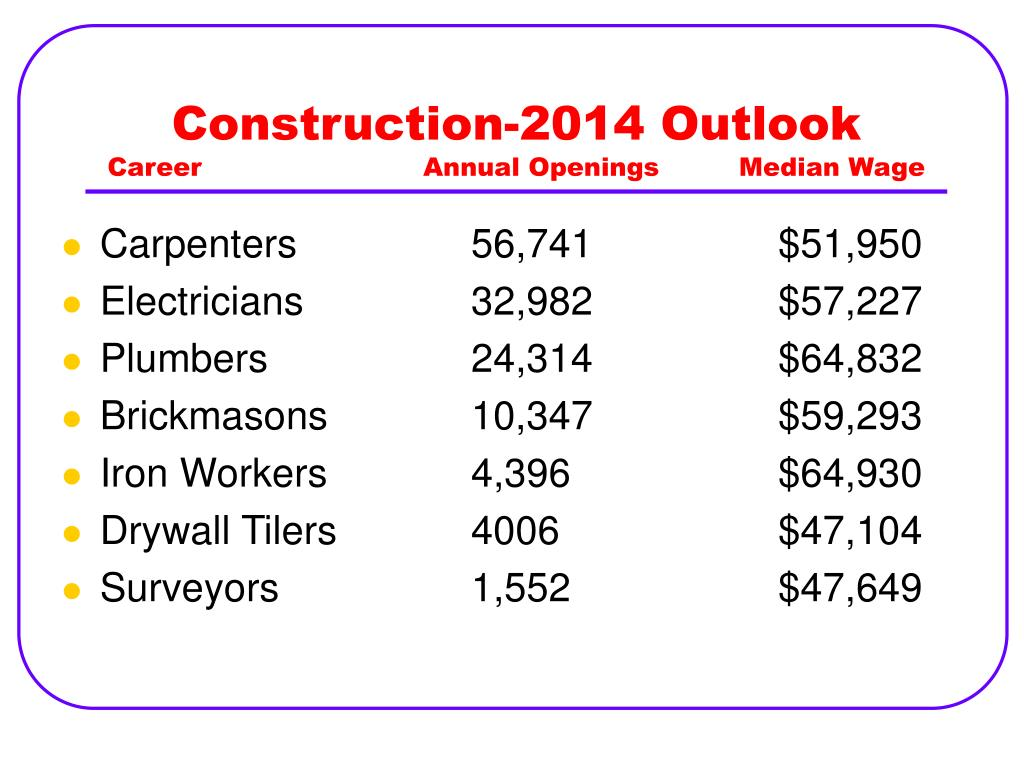Construction-2014 Outlook
