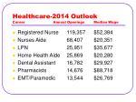 healthcare 2014 outlook career annual openings median wage