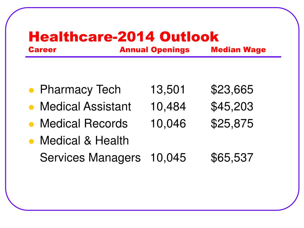 Healthcare-2014 Outlook