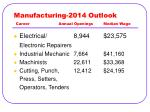 manufacturing 2014 outlook career annual openings median wage23